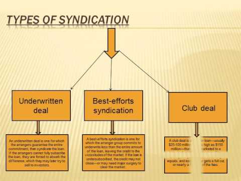 loan syndication BY ca dhruv agrawal - YouTube