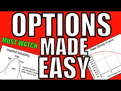 Easiest Way To Understand Theta, Time Premium & Implied Volatility – Option Contract Pricing