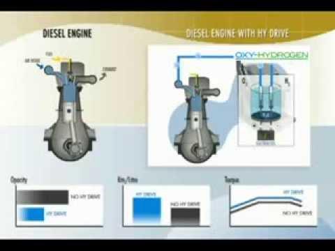 Oxy Hydrogen Generator