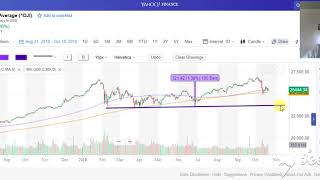 12% Dow Jones Correction Not a Crash Ahead If 200 Moving Avg Breaks