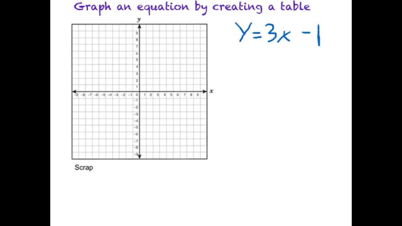 Graph An Equation By Creating A Table Youtube