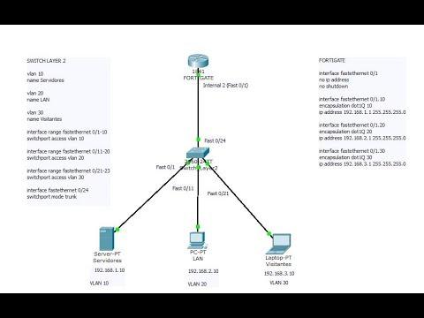 20 - FORTINET FIREWALL FORTIGATE - VLAN Routing - FGT é o Gateway
