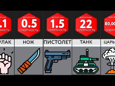 Сравнение: Сила Оружия