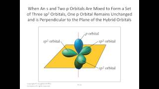 Lecture41(Hybridization of atomic orbitals)