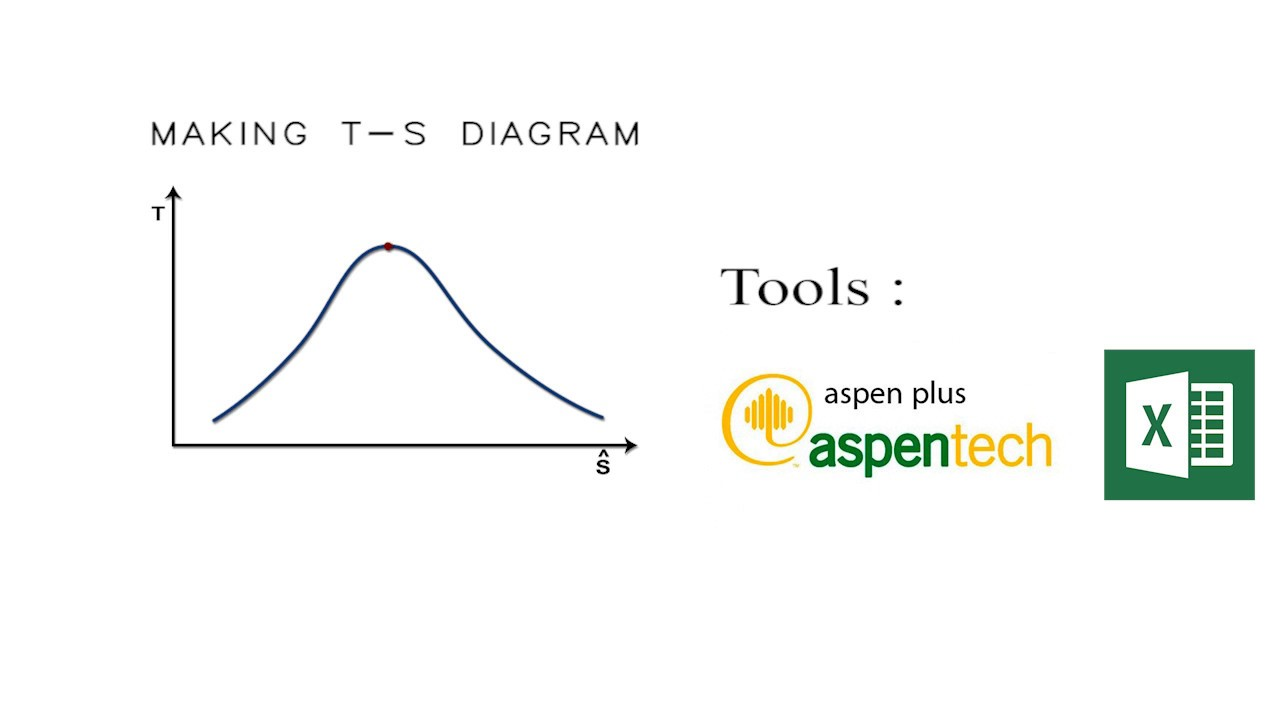 How to plot Ts Diagram (Using Excel And Aspen Plus)  YouTube