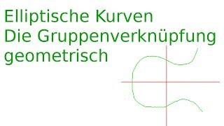 Elliptische Kurven - Die Gruppenverknüpfung geometrisch