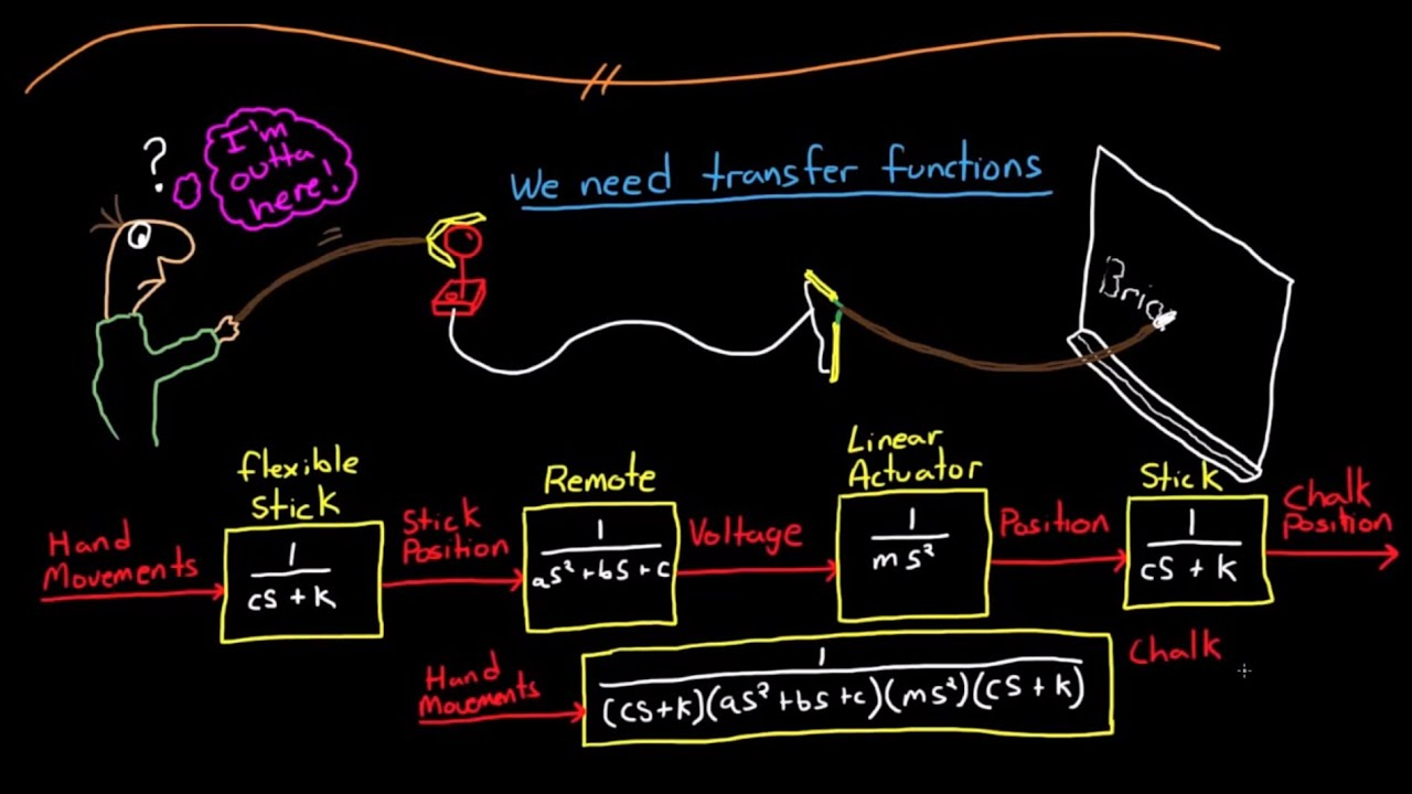 Control Systems Lectures - Transfer Functions - YouTube