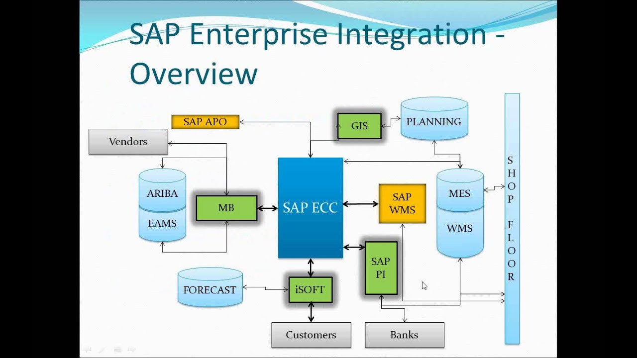 Sap R 3 Modules Diagram 2006 Ford Escape Alternator Wiring To Non Enterprise Level Integration Using Ale