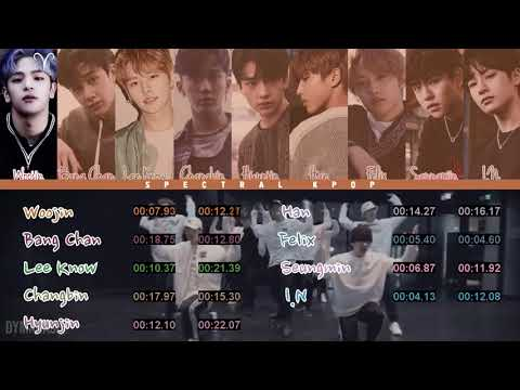 Stray Kids (스트레이 키즈) - District 9 Line and Center Distributions/Rankings | Spectral KPOP