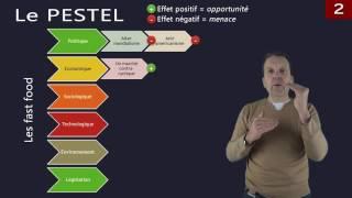 La stratégie 3.2 : Diagnostic externe
