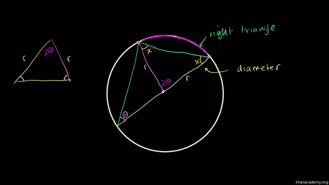 Indskrevne retvinklede trekanter i cirkler (bevis)
