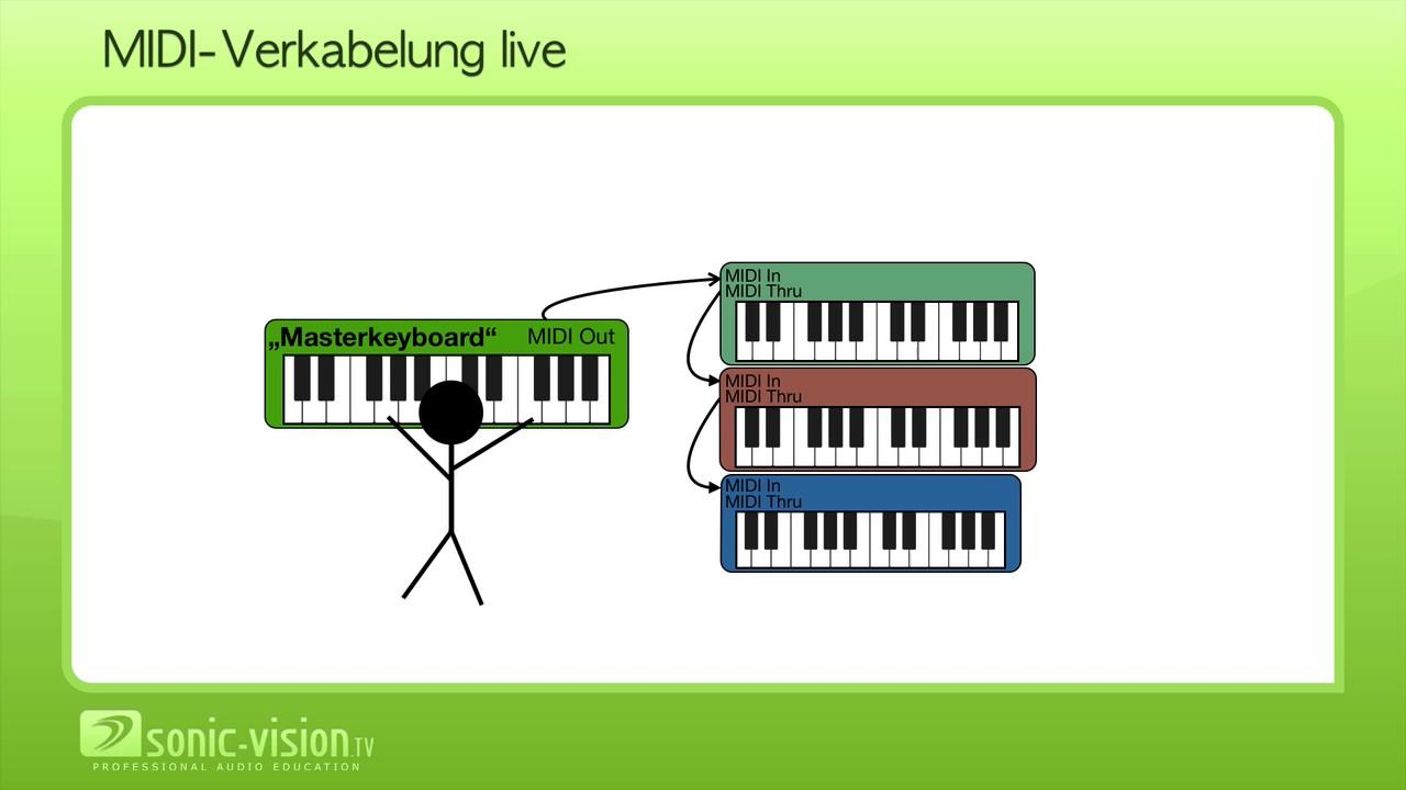 13.6 MIDI Hardware und Verkabelung - YouTube