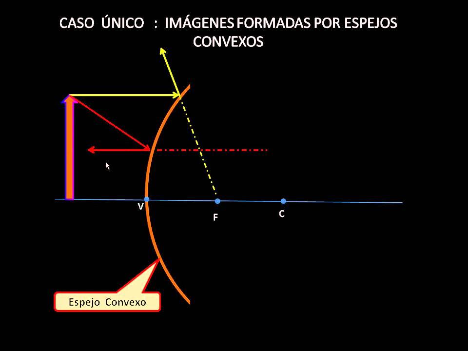 Espejos convexos youtube for Espejos esfericos convexos