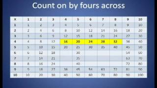 Magic Multiplication Chart - complete multiplication table in 6 minutes