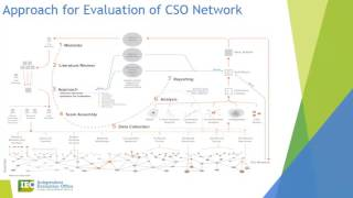 CSO Network Evaluation 2016 - Presentation (English)