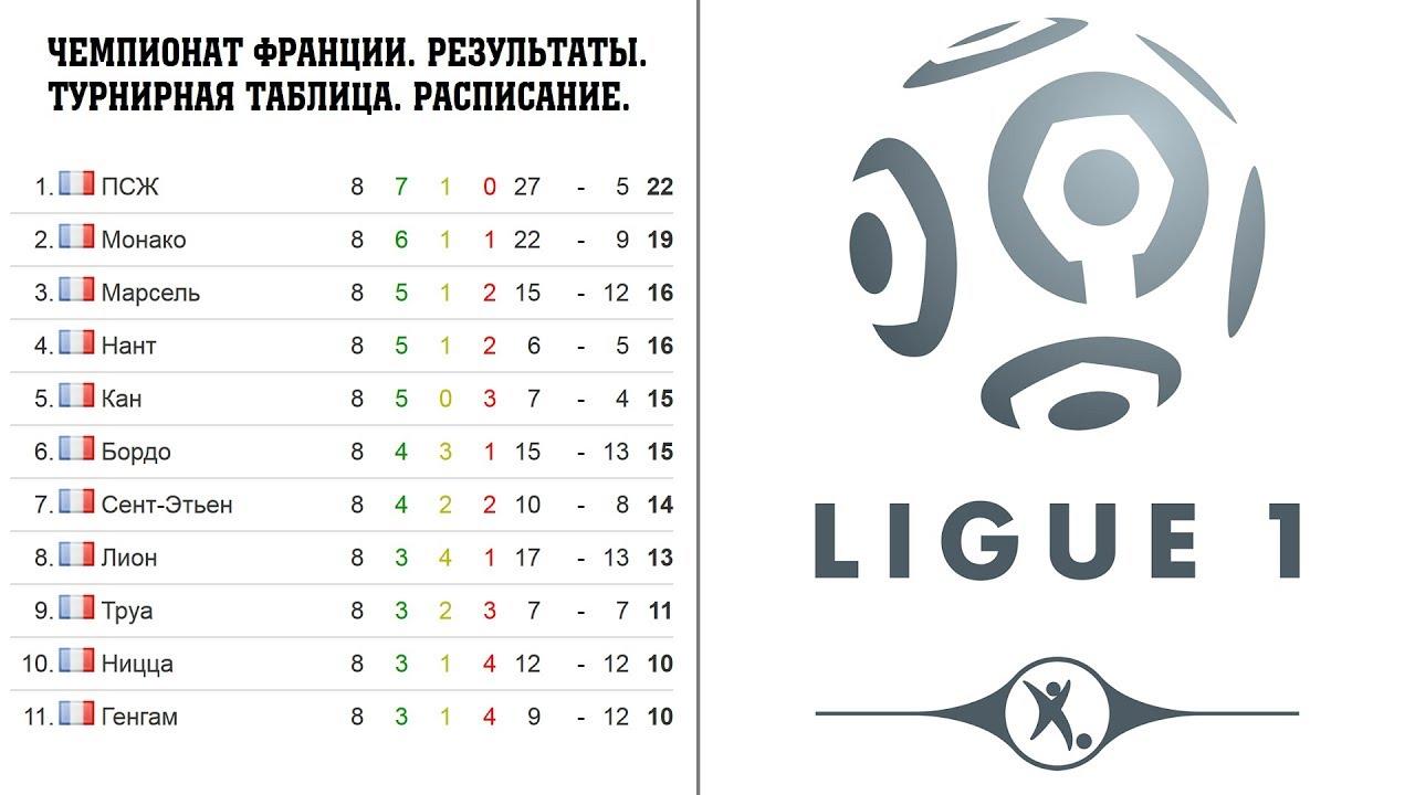 Футбол франция 2 лига таблица