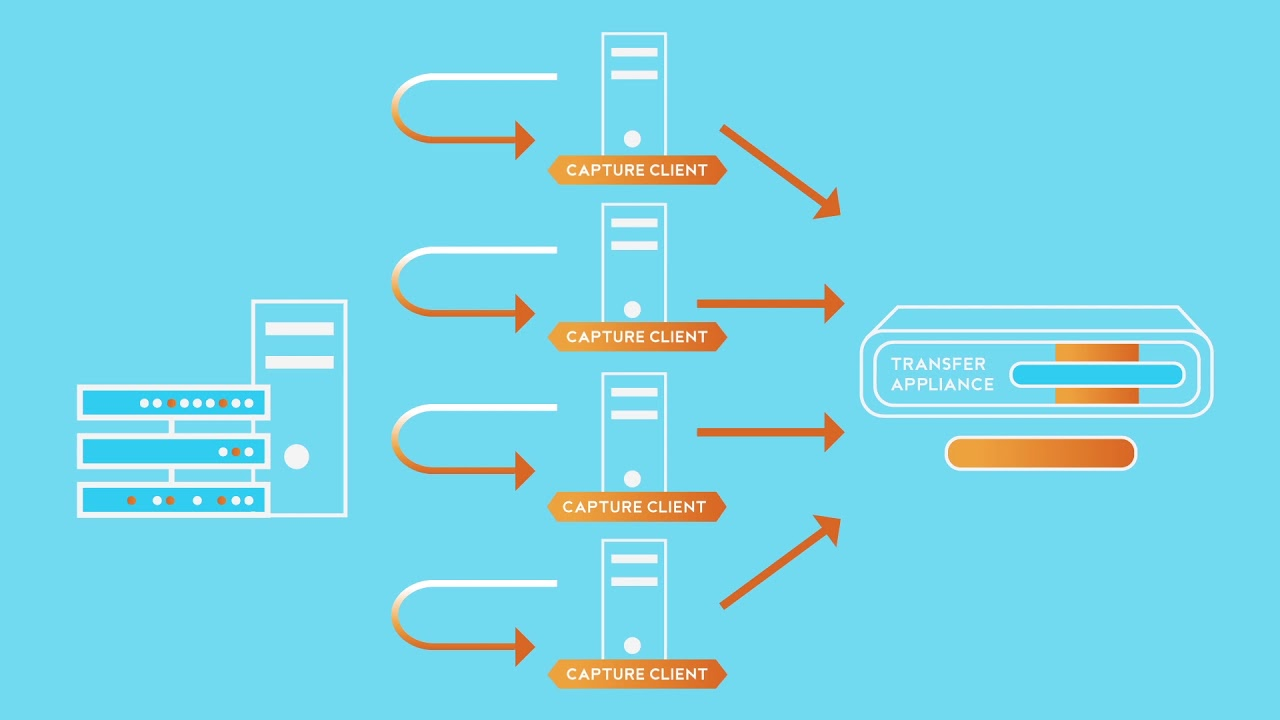 Transfer Appliance - Rack, capture and then ship your data to Google Cloud