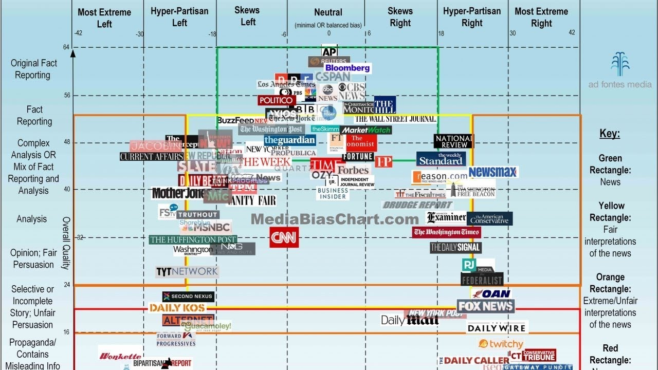 Home of the Media Bias Chart - Ad Fontes Media Version 5 0