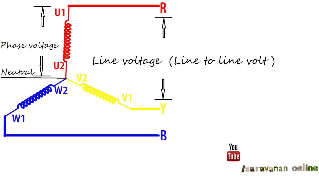 What Are Neutral Colours What Is Line Voltage And Phase Voltage Youtube