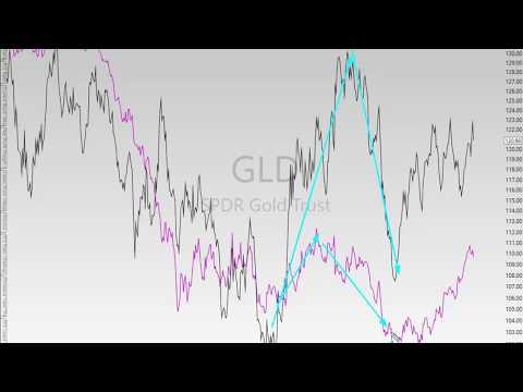 Gold, US Dollar & Euro Analysis 8-15-17