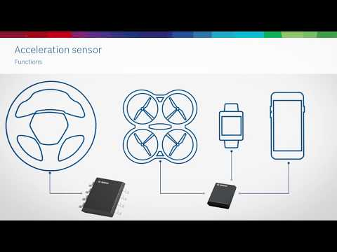 World's Smallest Accelerometer | What Is an Accelerometer?