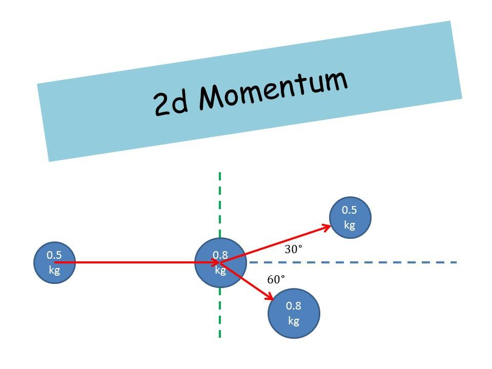 2d Momentum Example A Level Physics Youtube