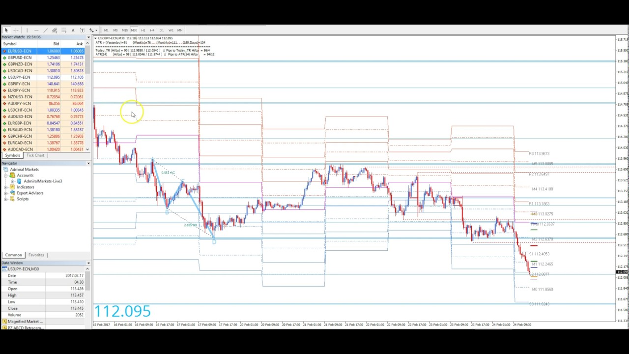 Price action method forex trading