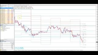 Introducing PAM (Price Action Method) Forex Trading System