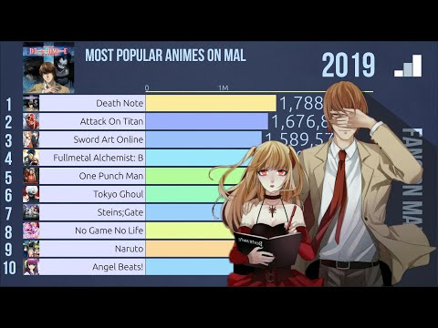 Top 10 Most Popular Animes (2007 - 2019)