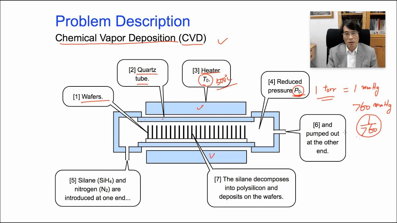 Taguchi Methods Open Course Lecture 02 03 By Huei Huang Lee Youtube Chemical Vapor Deposition Cvd Premium