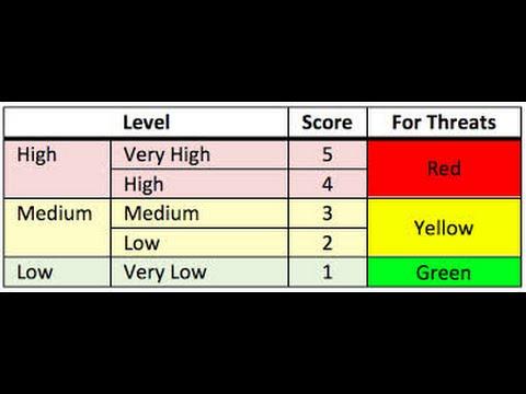 Qualitative Vs Quantitative Risk Analysis - YouTube - sample quantitative risk analysis