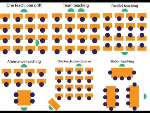 Co Teaching - Lessons - Tes Teach