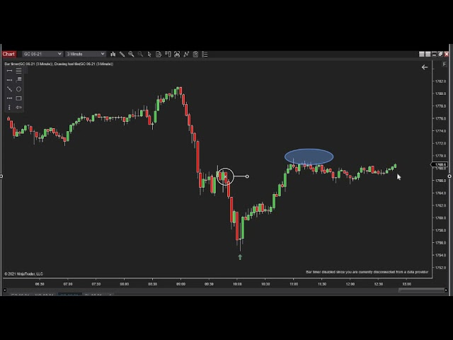 042921 -- Daily Market Review ES GC CL NQ - Live Futures Trading Call Room