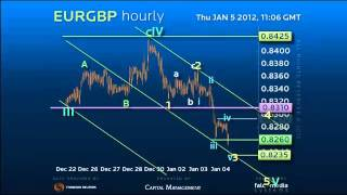 Elliott Wave Strategy #EURGBP - Is 2012 EURGBP any different? #forex