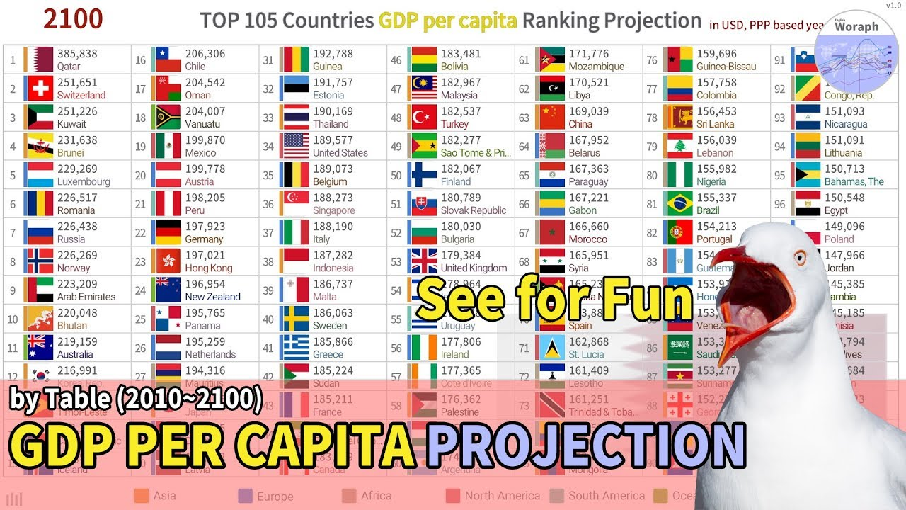 Top 105 Countries Gdp Per Capita Ranking Projection 2010 2100 Youtube