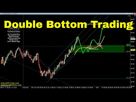 Double Bottom Trading Strategy | Crude Oil, Emini, Nasdaq, Gold & Euro