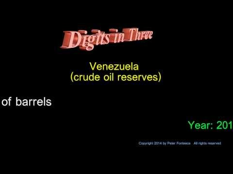 Venezuela - Crude Oil Reserves - Digits in Three