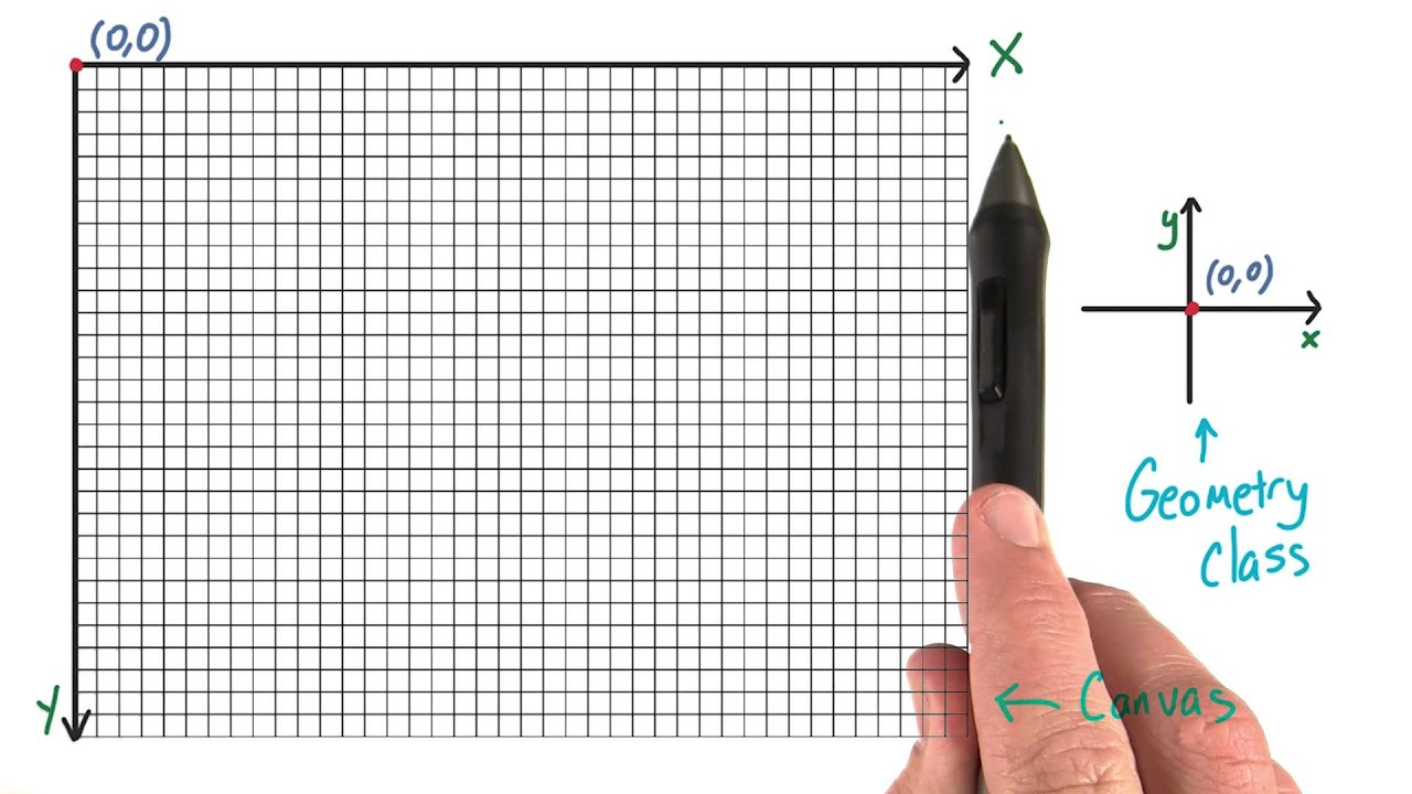 Coordinate system - HTML5 Canvas