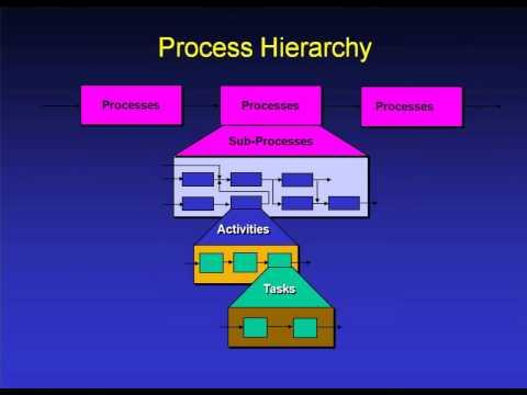 Streamline Process Improvement - Part 1 of 7