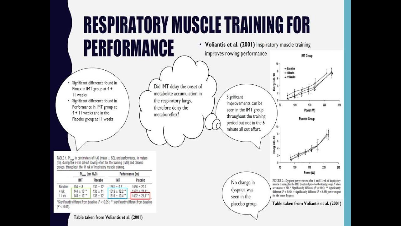 Breathing Exercises Inspiratory Muscle Training