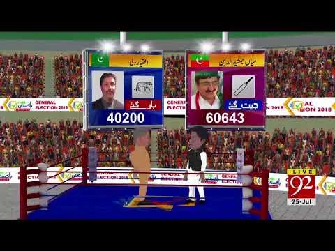 PTI's Mian Jamshaid ud Din defeats PMLN's Ikhtiar Wali Preliminary Results