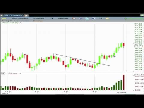 Intraday Swing Trading Strategies - Price Action and Volume