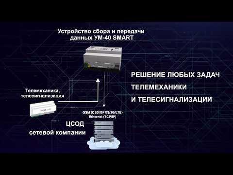 Цифровизация РЭС. Системы учета электроэнергии и телемеханика
