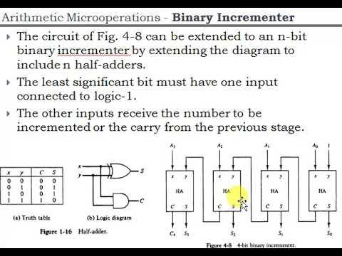 4 bit incrementer circuit importanat hay bohat - YouTube