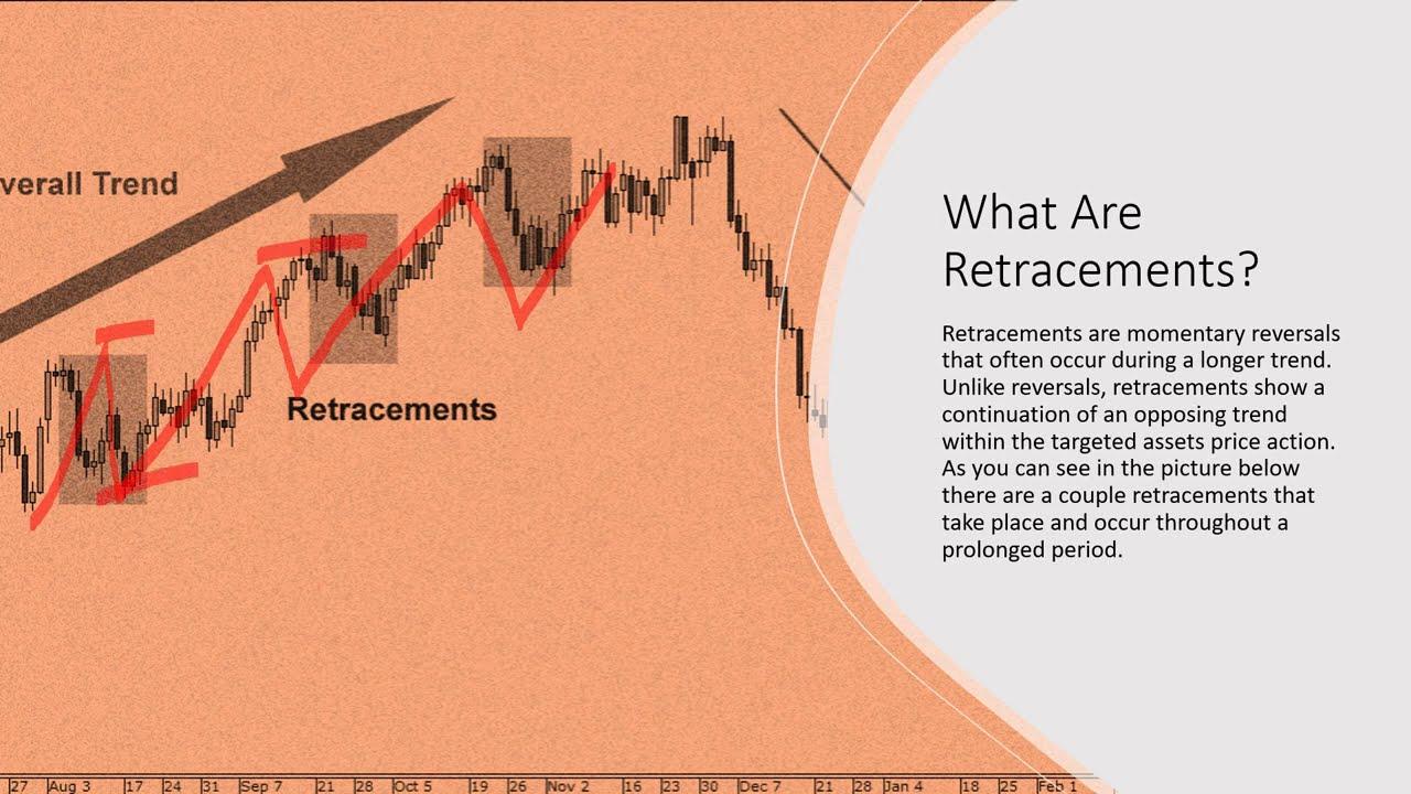The Benefits of Retracements & Reversals