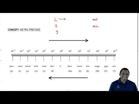 Understanding Metric Prefixes