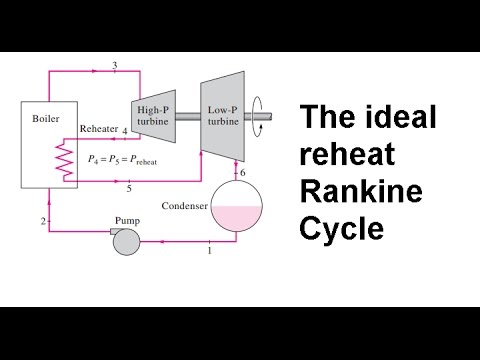 The ideal reheat Rankine cycle T-s diagram, equations and ...