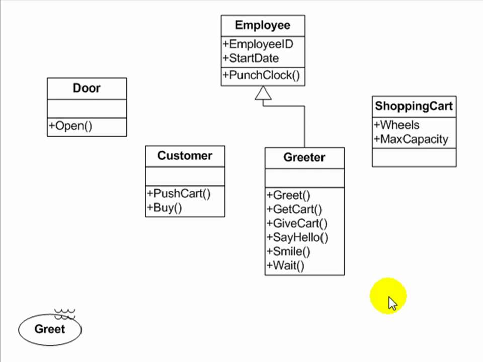 uml diagram tutorial UML Tutorial - Use Case, Activity, Class and Sequence Diagrams ...