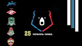 Футбол Чемпионат России 25 Результаты таблица расписание