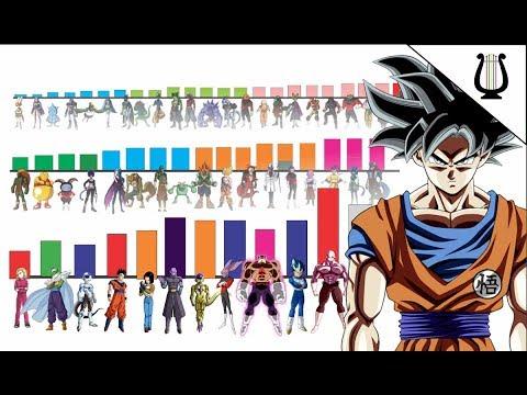 TODOS los Niveles de Poder del Torneo (80 participantes) - Dragon Ball Super
